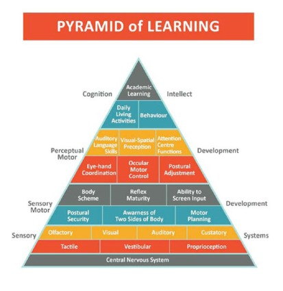 figure-1-the-pyramid-of-learning